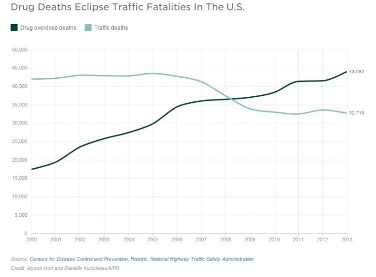 I decessi per overdose superano quelli per incidenti stradali
