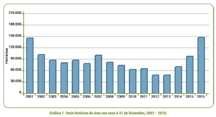 Estensione delle piantagioni di cocaina in Colombia