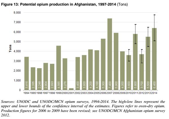 Produzione di oppio in Afghanistan
