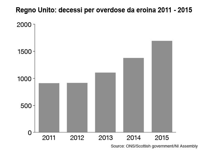 Mortalità per overdose nel Regno Unito