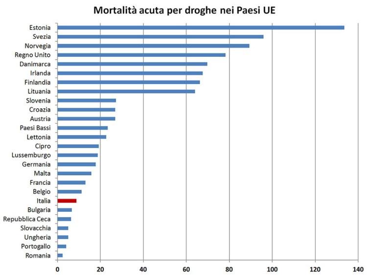 Mortalità per overdose nei Paesi dell'Unione Europea