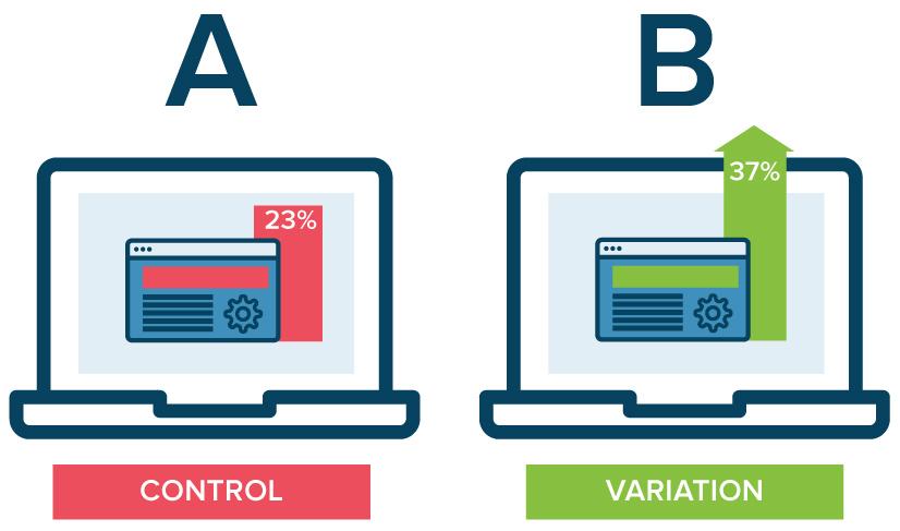 Una introducción a las pruebas A/B
