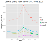 Violent crime in the UK has been in decline since 1995