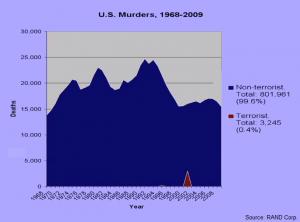 us murders