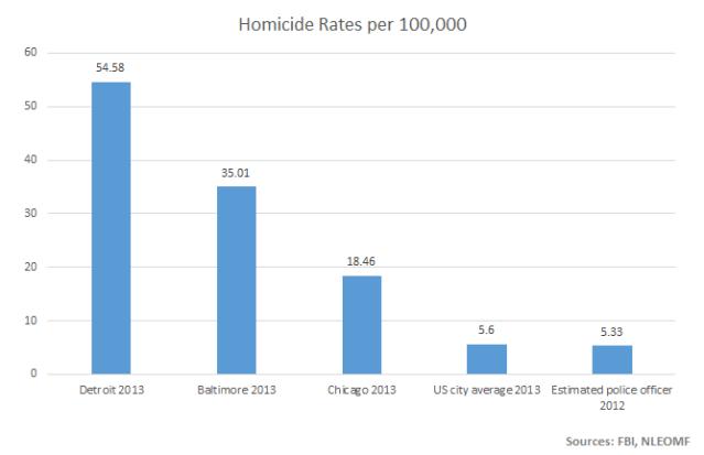 homicide rates per 100000