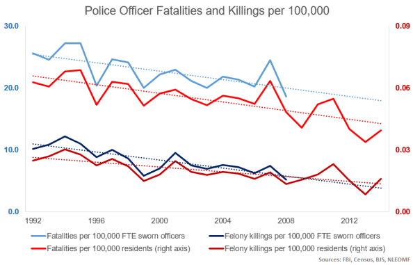 killings and fatalities 1992-2013-4
