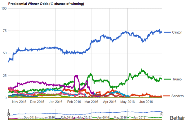 general election odds