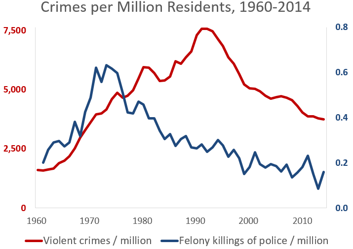 violent crimes police killings 1960-2014