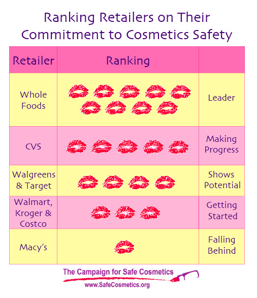 retailers commitment to cosmetic safety