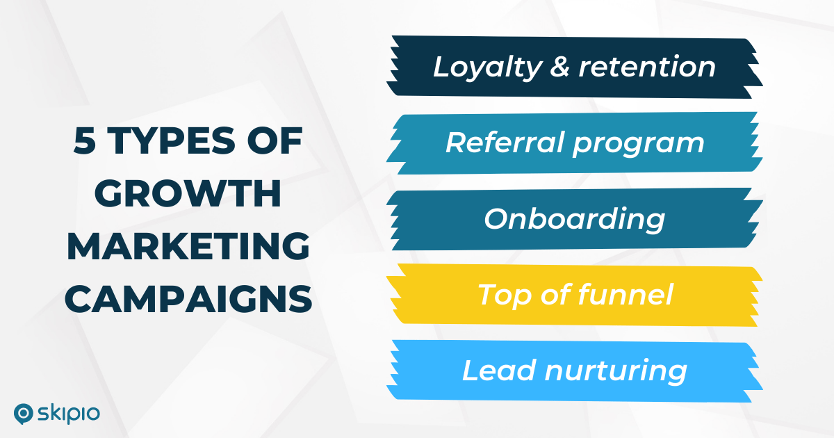 Growth marketing campaigns often include plans for loyalty and retention, referral programs, onboarding, top of funnel engagement, and lead nurturing.