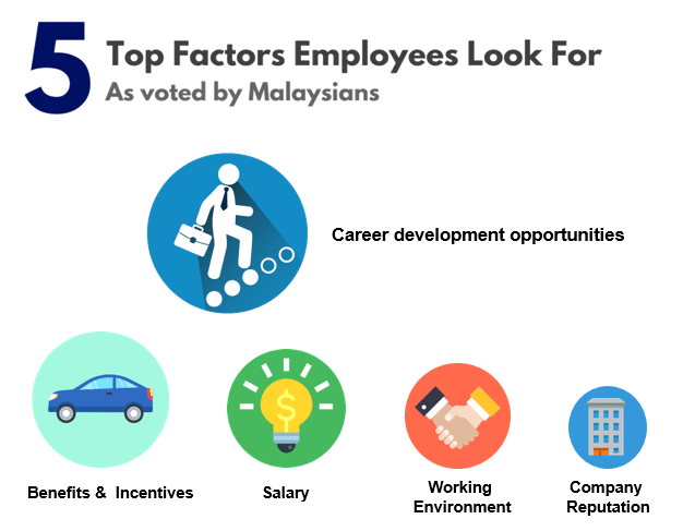 5 Top Factors Employees Look For (as voted by Malaysians)