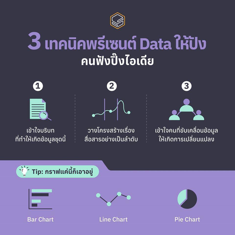 3 เทคนิคพรีเซนต์ Data ให้ปัง   Skooldio Blog