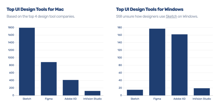 ui design tools 2019 | Skooldio Blog - Figma คืออะไร? ทำไมถึงเป็น Tool มาแรงที่สุดแห่งปี!
