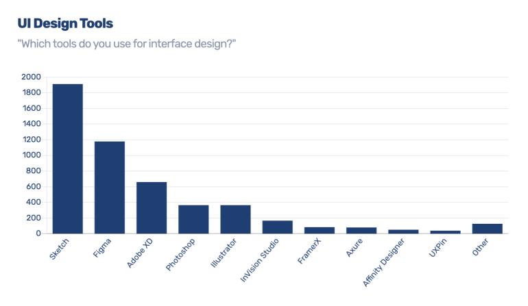 UI Design Tools 2019   Skooldio Blog - เทียบให้ดูชัดๆ! Figma สุดยอดเครื่องมือฟรี ดีกว่าโปรแกรมอื่นยังไง?