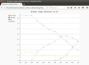 Browser Usage Evolution