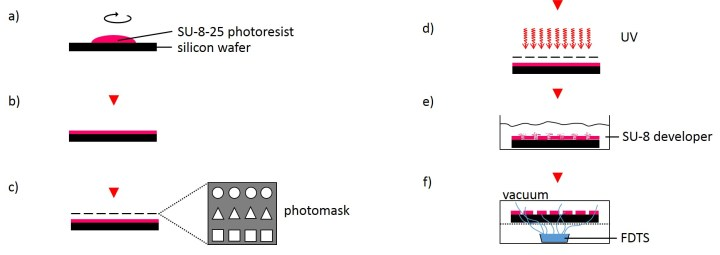 Fig. 3 Schematic procedure for fabricating a microstructured master. Photoresist is spin-coated on a silicon wafer (a and b) and is locally exposed with UV light through a photomask (c and d). Photoresist is developed (e), rinsed and silanized (f).