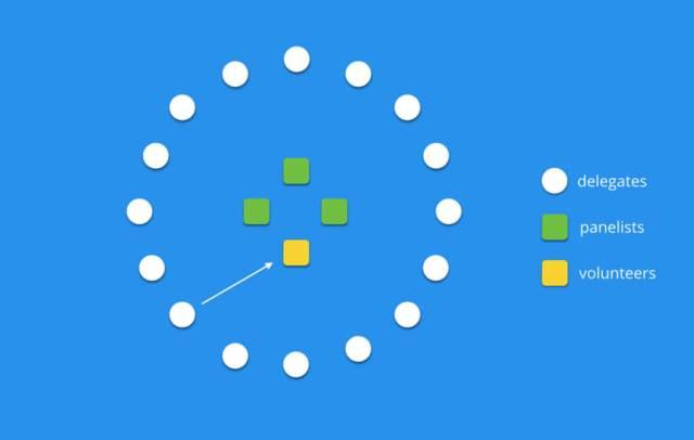 A visual diagram of a fishbowl conversation