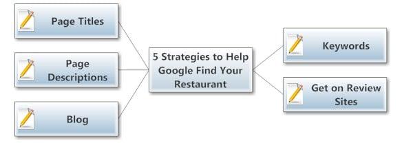 5 Strategies to Help Google Find Your Restaurant - Collapsed Mind Map