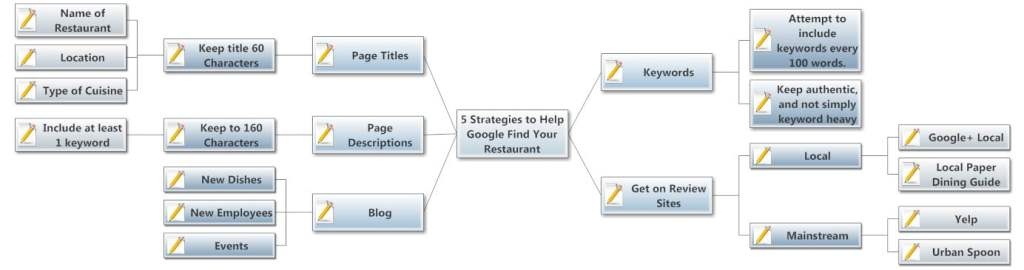 5 Strategies to Help Google Find Your Restaurant - Opened Mind Map