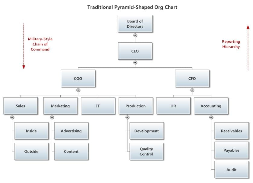 Traditional-Org-Chart