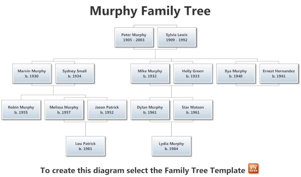 Murphy fam tree3