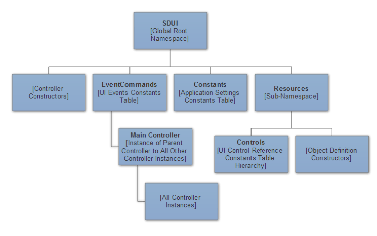 sdui_structure