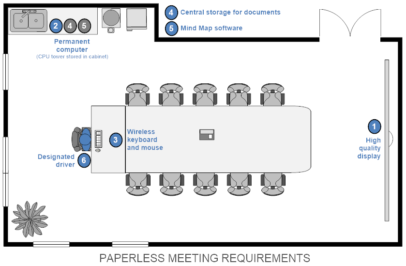 Paperless Mtg Floor Plan