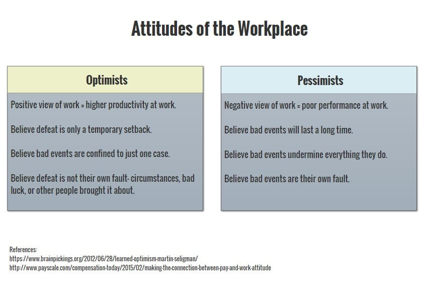 Leaders_Attitudes_of_the_Workplace