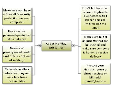 Cyber Monday Safety Tips