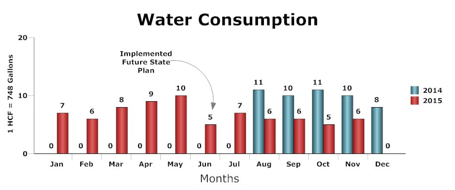 Water_Consumption_Chart