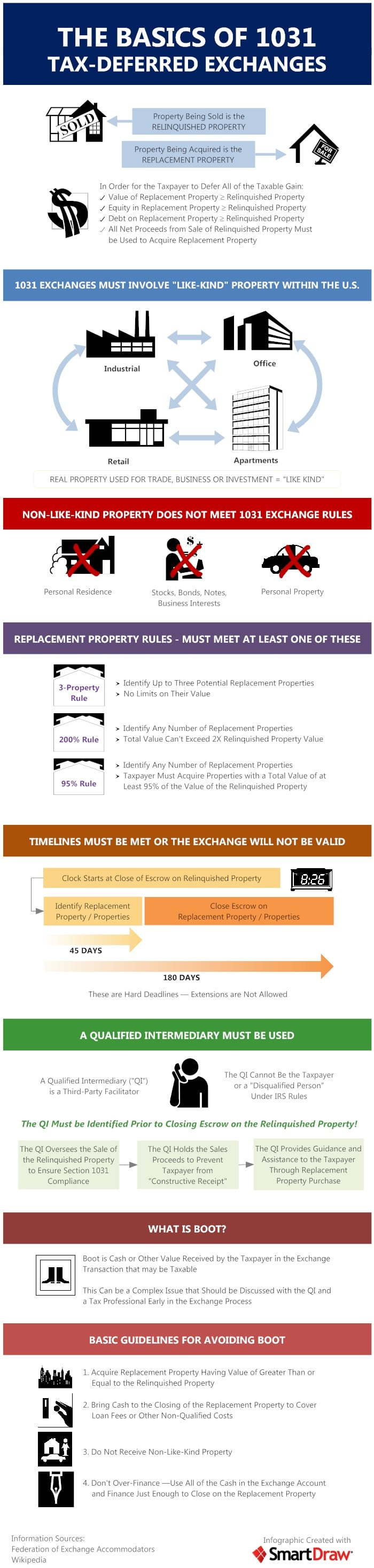 1031-Exchange-Infographic