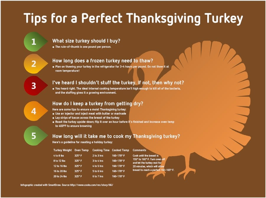 infographic-thanksgiving-turkey