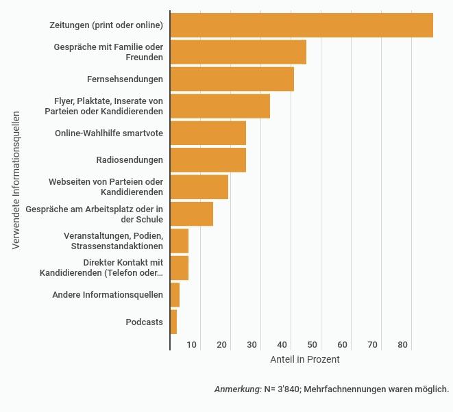 Tabelle 1: Informationsquellen bei den Wahlen im Kanton Zürich 2019