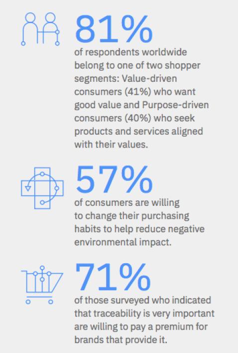 57% de los consumidores cambiarían sus hábitos de compra para reducir el impacto ambiental