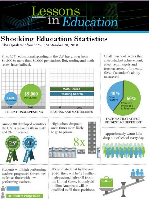lessons-in-education-infographic