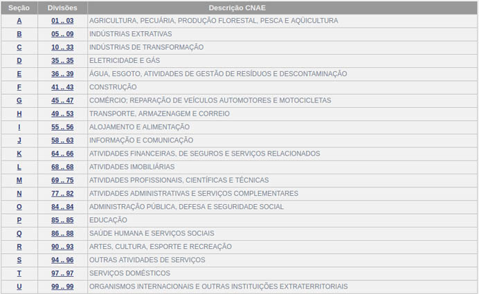 Tabela CNAE