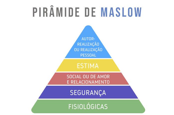 Resultado de imagem para piramide maslow