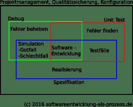 Aktivitaeten-im-SW-Entwicklungsprozess