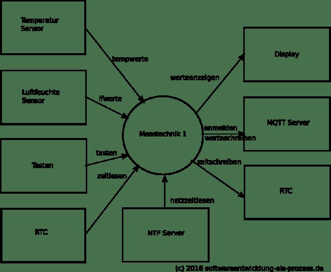 contextdiagramm