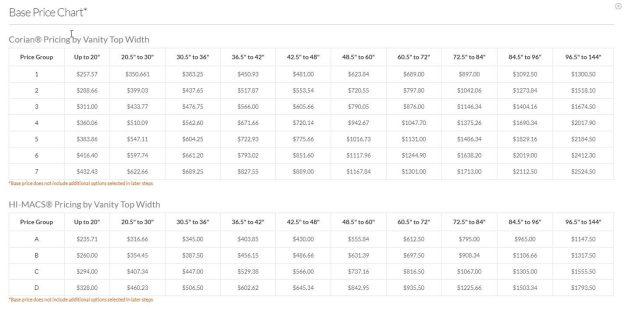 Base price comparison chart between Corian® and HI-MACS® vanity top material