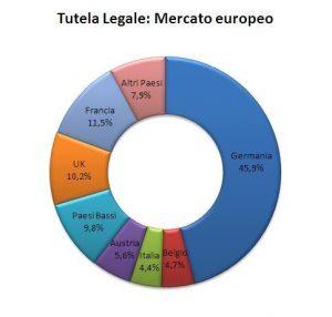 La tutela giudiziaria in Europa