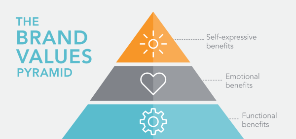 brand values pyramid for blog-01