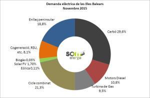 Origen de l'electricitat a les Illes Balears en novembre del 2015.