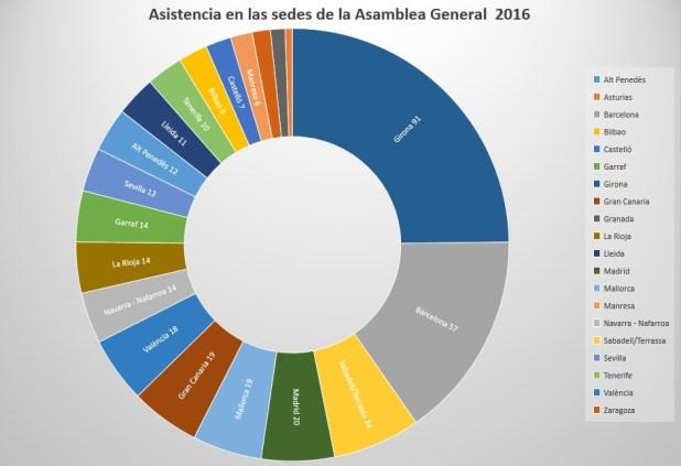 grafic sedes 2016 ES
