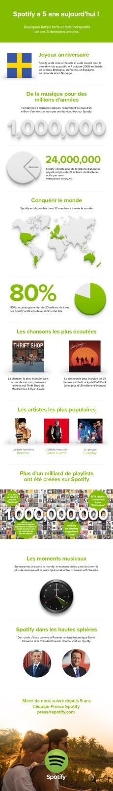 Infographie-presse-5-ans-Spotify