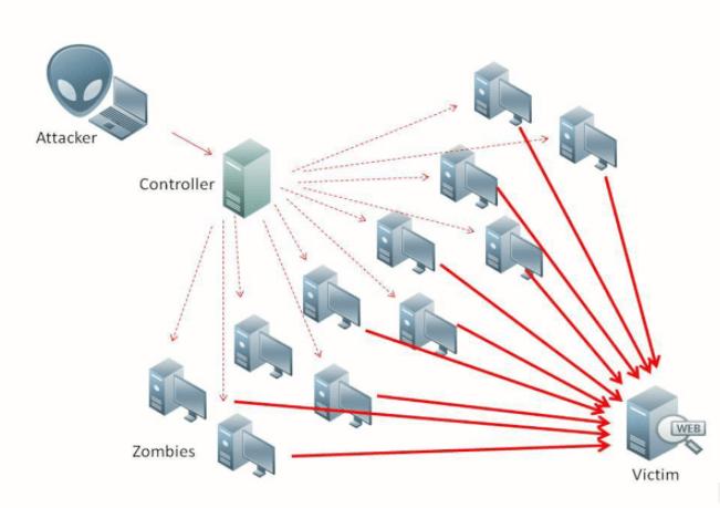 DDoSAttack