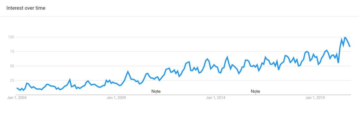 Google Trends on Jalapeno Peppers