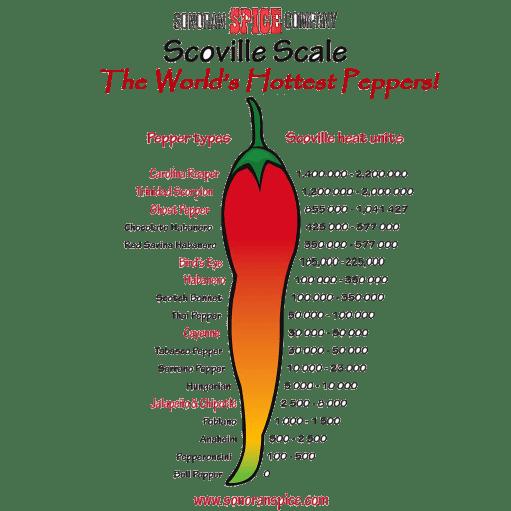 Pepper Scale