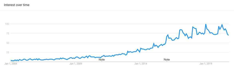 Google Trend report for Turmeric