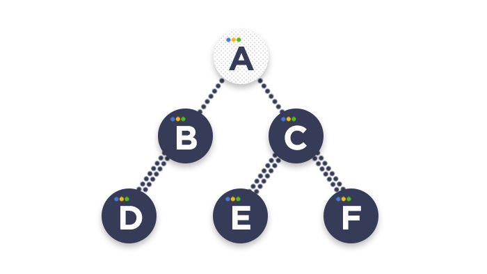 scheme depicting how binary trees work